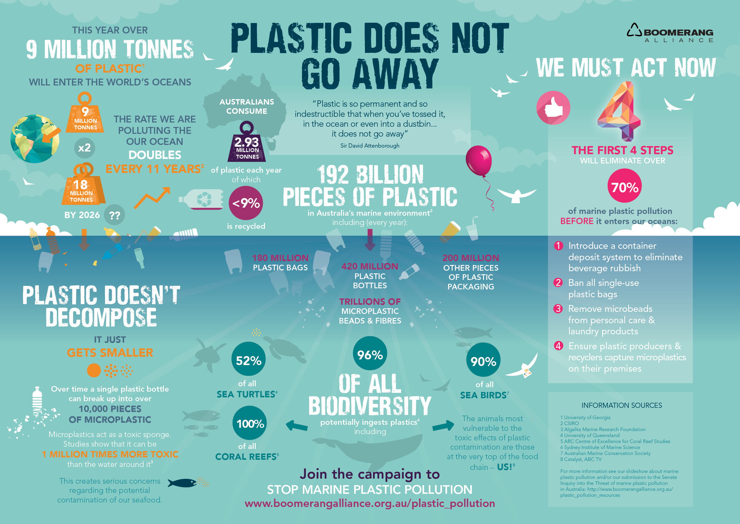 MicroPlastic Infographic Final 2016
